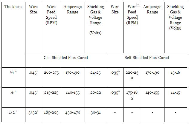 Amperage Settings for Flux Welding Aluminum
