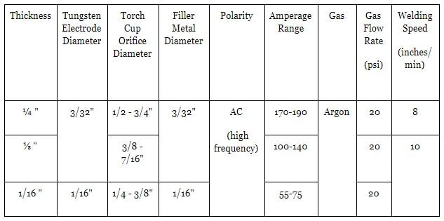 Amperage Settings for TIG Welding Aluminum